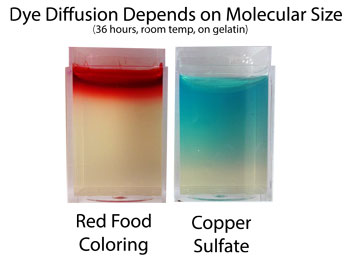 copper sulphate coursework An experiment which removes the water of crystallisation from hydrated blue copper(ii) sulfate after cooling the anhydrous copper(ii) sulfate formed is then rehydrated with the same water.